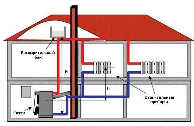Разводка отопления двухэтажного частного дома